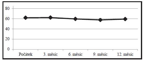 NKZO udávaná v počtech písmen ETDRS optotypů během ročního sledování.