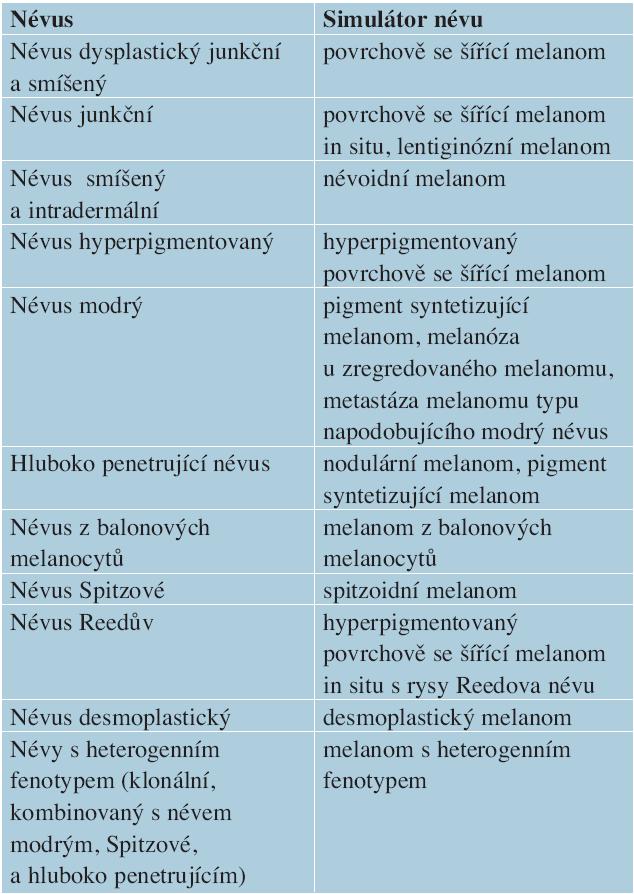 Melanomy napodobující névy