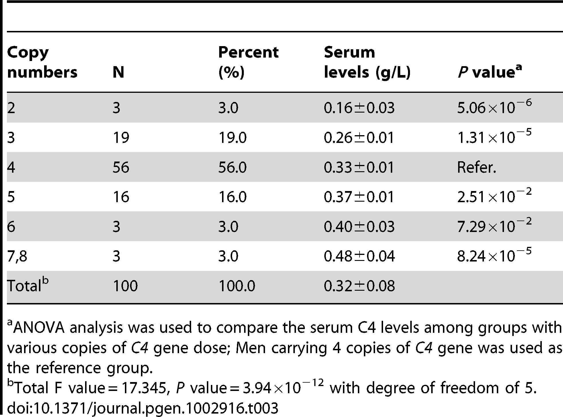 Quantitative variation of serum C4 levels with <i>C4</i> gene copy numbers among 100 healthy subjects.