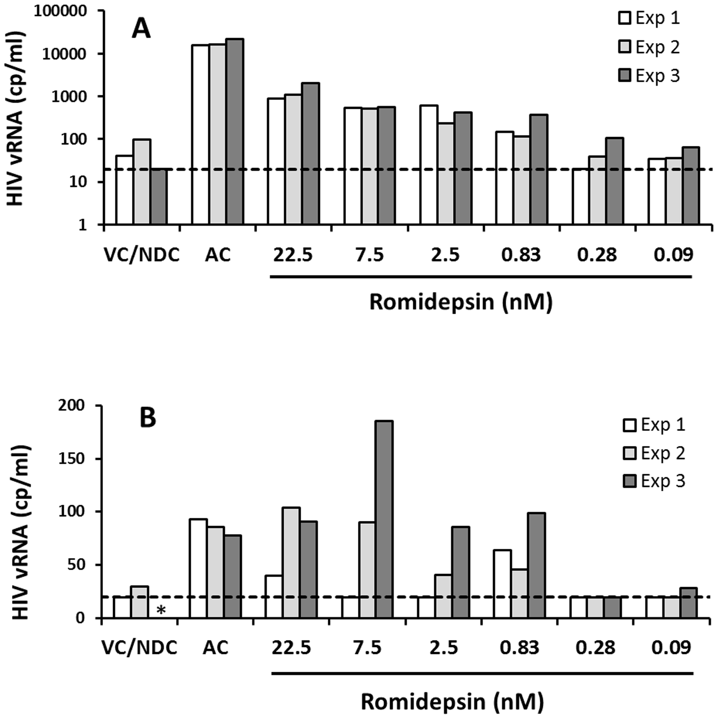 Ex vivo response to RMD in multiple longitudinal samples from the same donors.