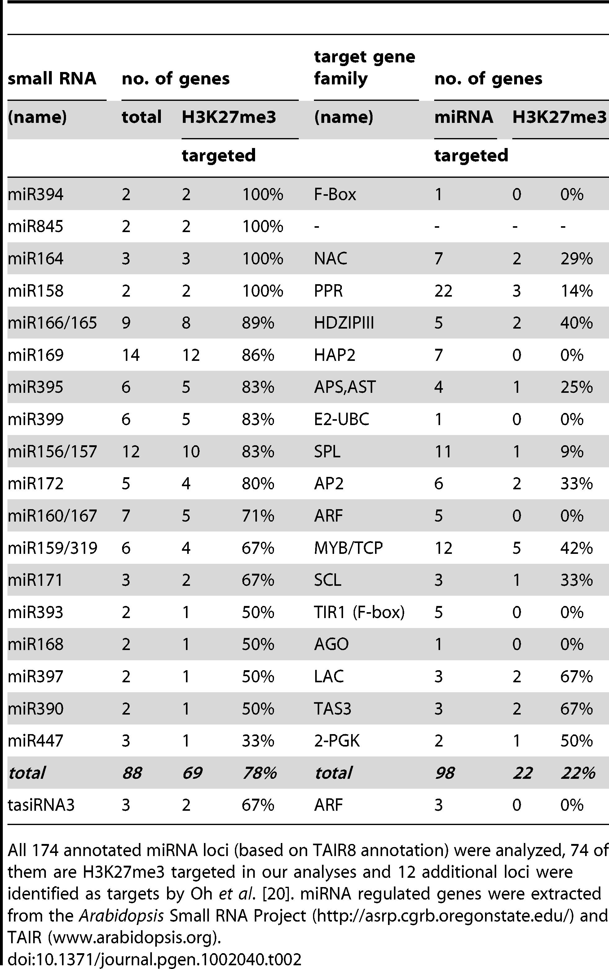 H3K27me3 targeted miRNAs or tasiRNAs encoded by multiple loci and H3K27me3 regulation of their target genes.