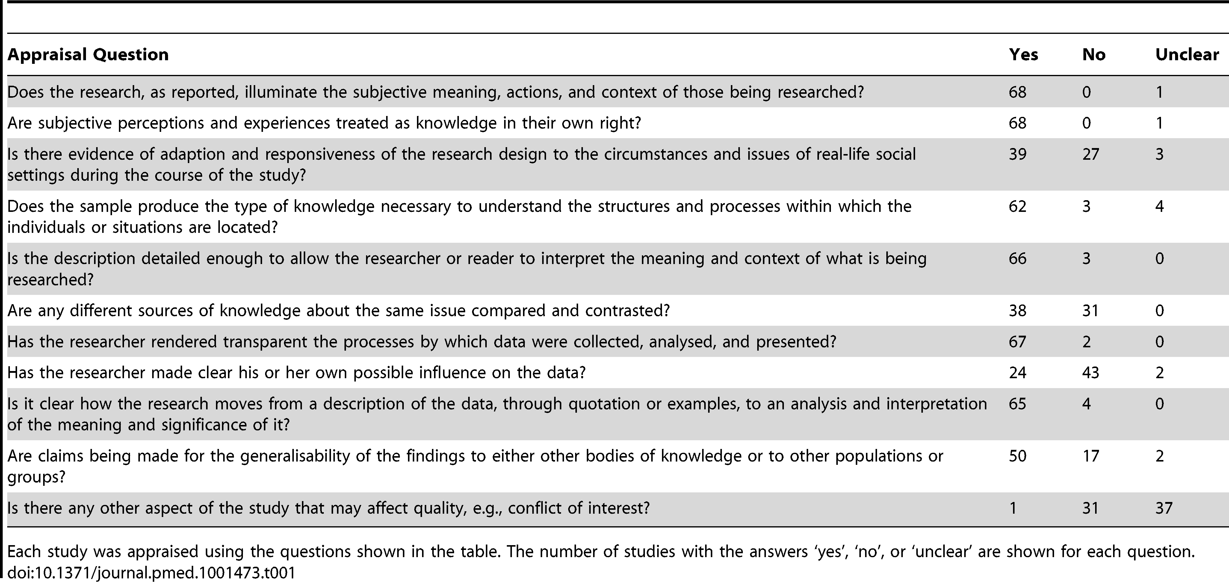 A summary of the quality appraisal of included studies <em class=&quot;ref&quot;>[50]</em>.