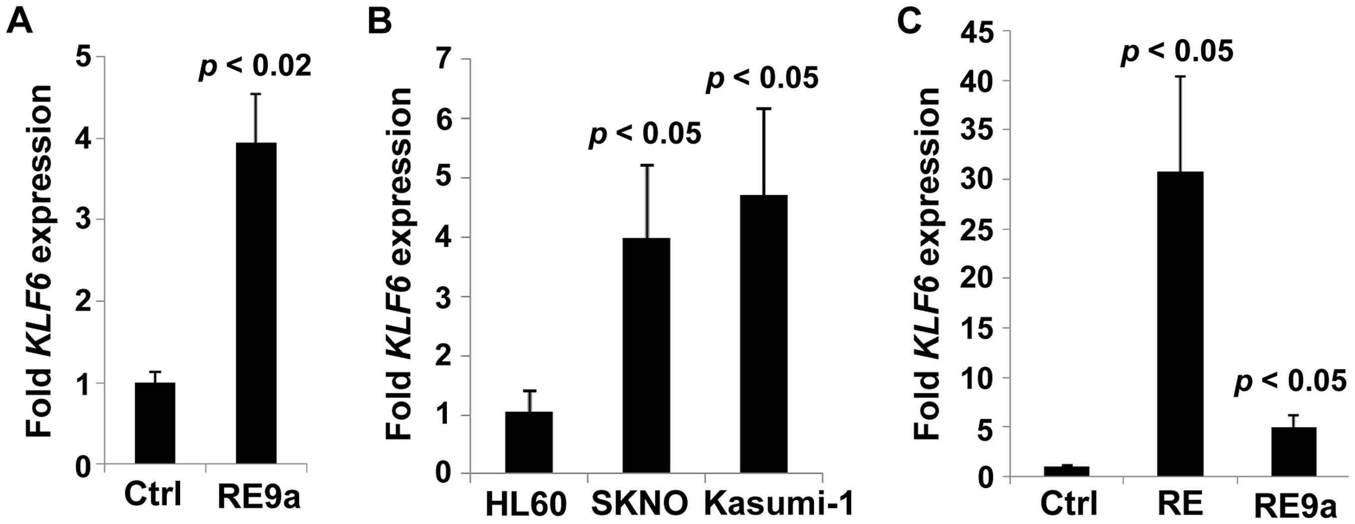 Regulation of <i>KLF6</i> by RUNX1-ETO and RE9a.