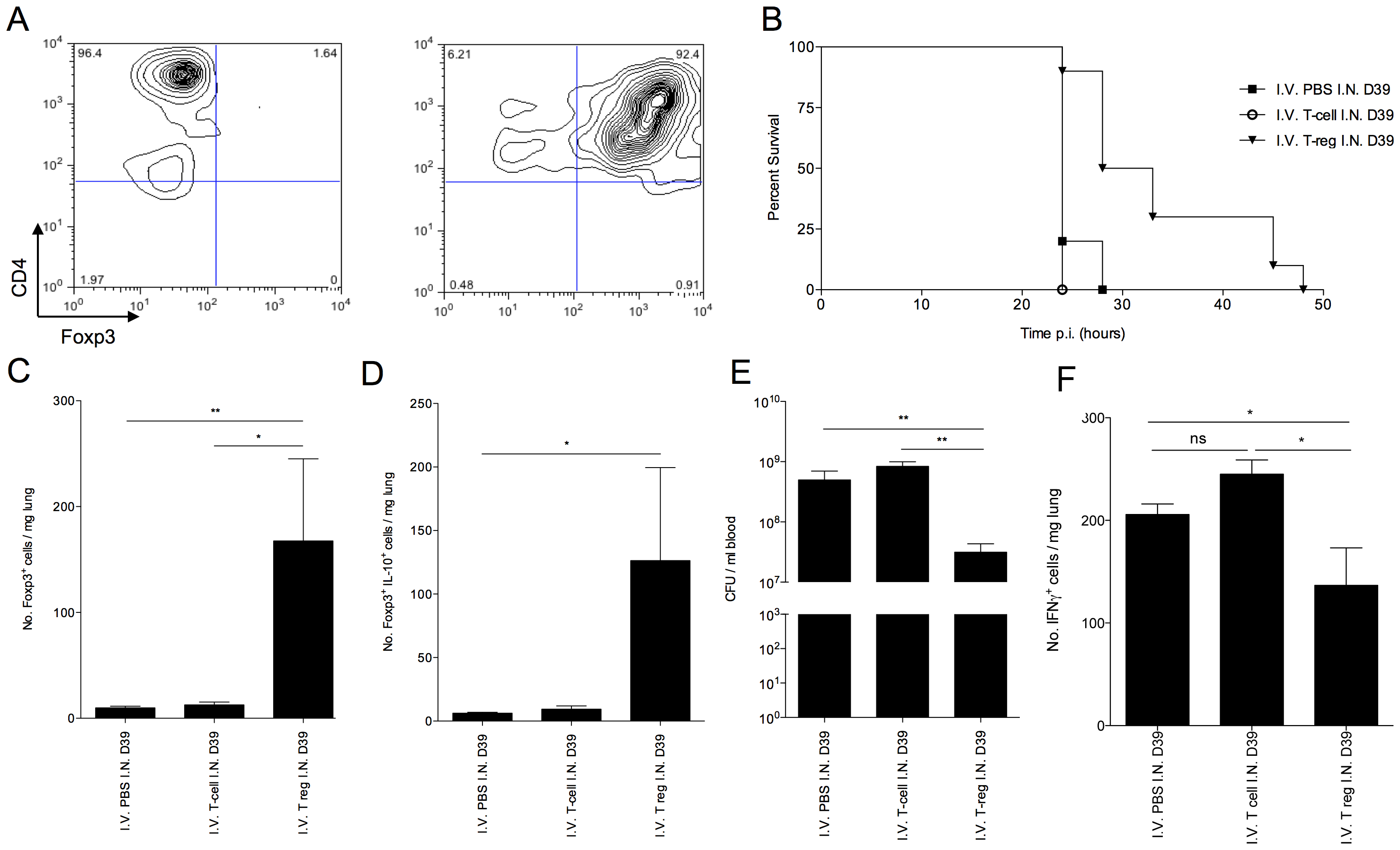 Adoptive transfer of <i>in vitro</i> generated Foxp3<sup>+</sup> T regulatory cells improves CBA/Ca survival in pneumococcal infection.
