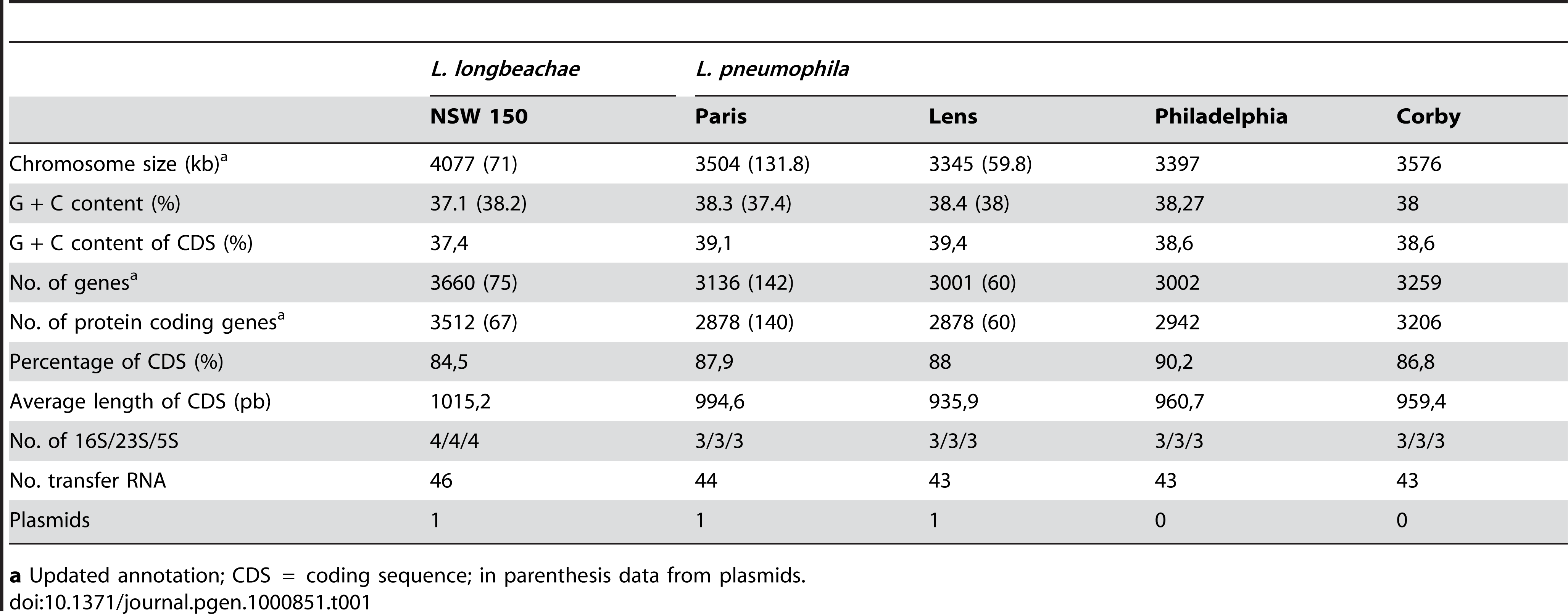 General features of the completely sequenced <i>L. pneumophila</i> and <i>L. longbeachae</i> genomes.