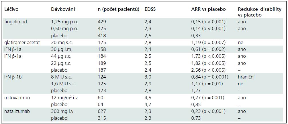 Klinické studie u RR-RS s evidencí stupně A.