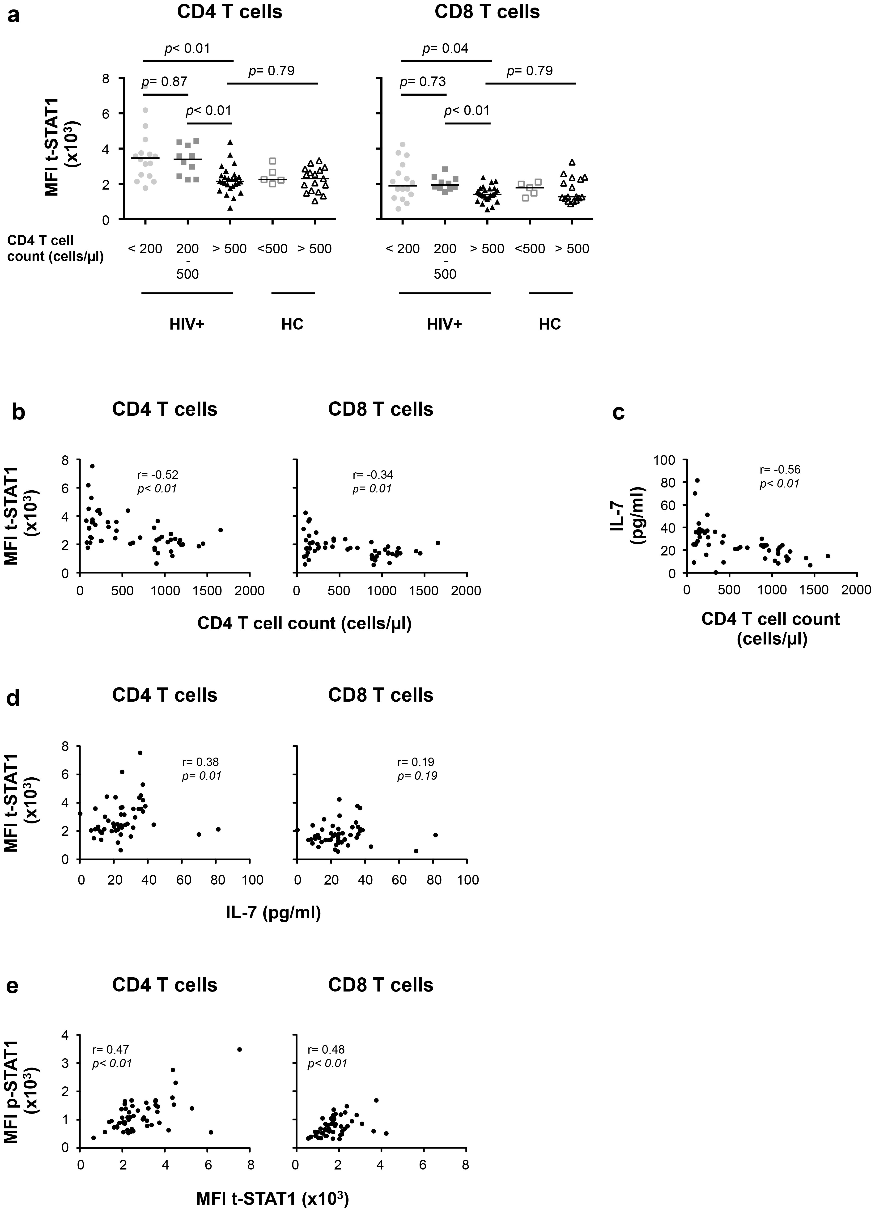 t-STAT1 expression is inversely associated with CD4 T cell counts and IL-7 serum levels in HIV-infected patients undergoing cART.