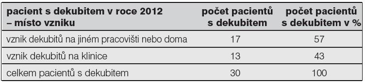 Místo vzniku dekubitů u pacientů v roce 2012