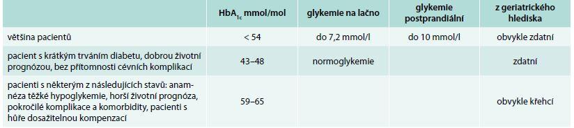 Cílové hodnoty léčby podle doporučení ADA a EASD 2012, které by měly minimalizovat riziko pacienta