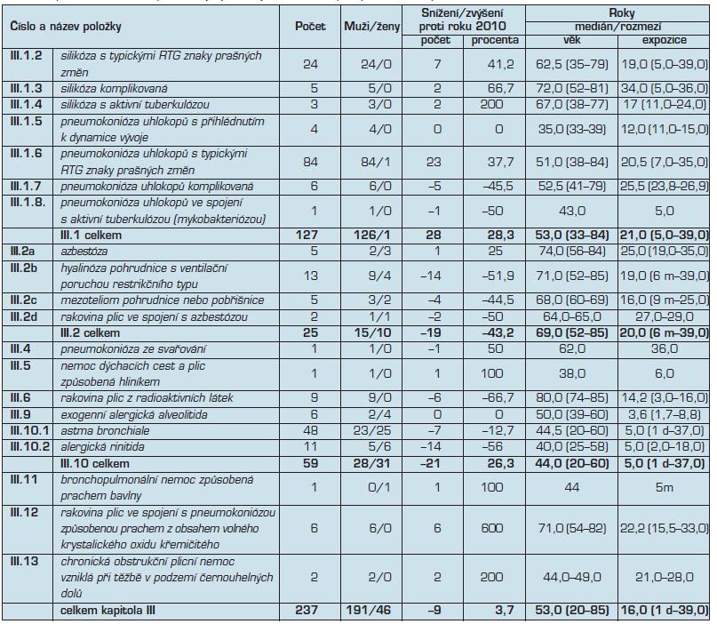 Kapitola III – nemoci z povolání týkající se dýchacích cest, plic, pohrudnice a pobřišnice v roce 2011