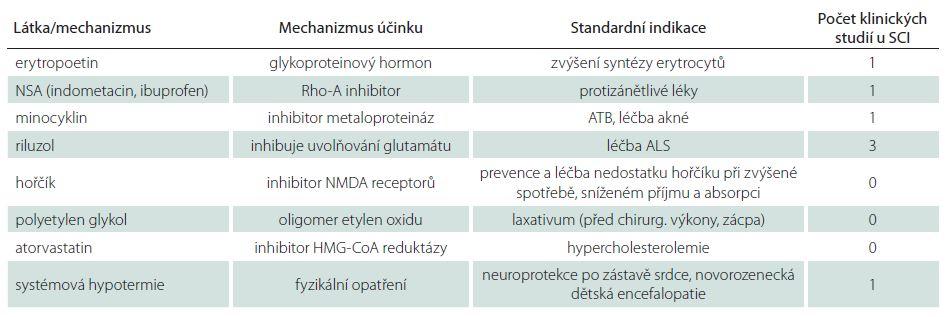 Experimentální neuroprotektivní látky/ postupy u míšního poranění (SCI).