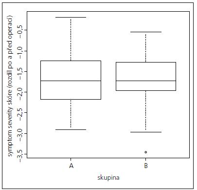 Rozdílové hodnoty symptom severity skóre po a před operací – rozdíly v rozložení mezi skupinami A a B.