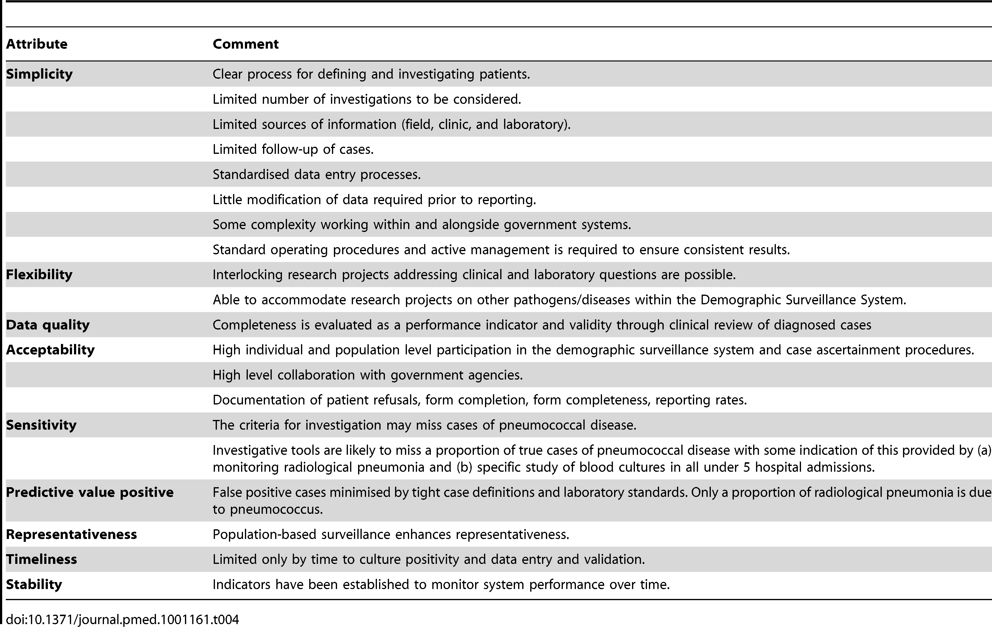 Pneumococcal surveillance system attributes.