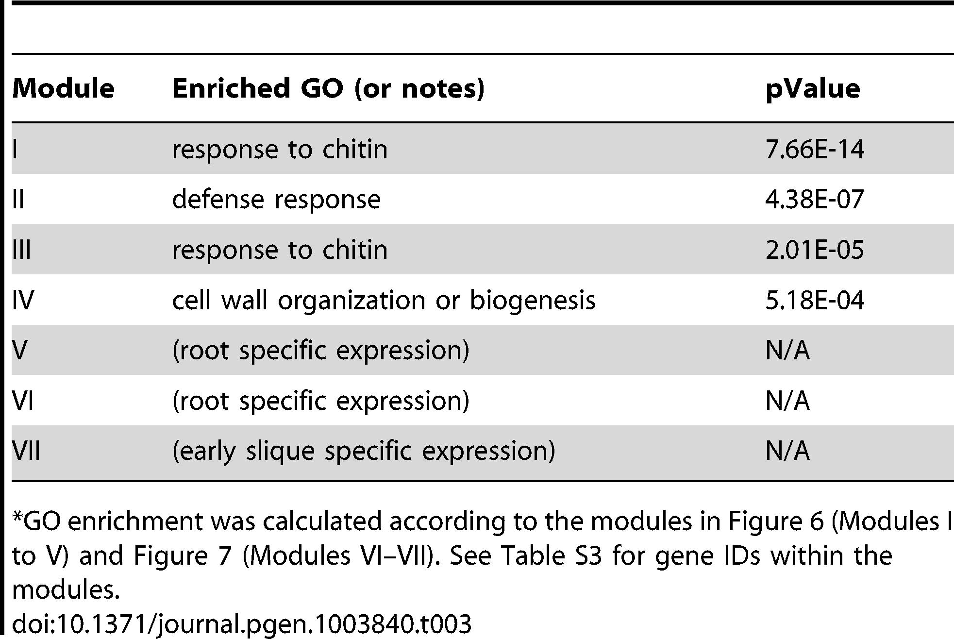 "GO enrichment of co-expression modules identified in the W-box motif sub-network<em class=""ref"">*</em>."