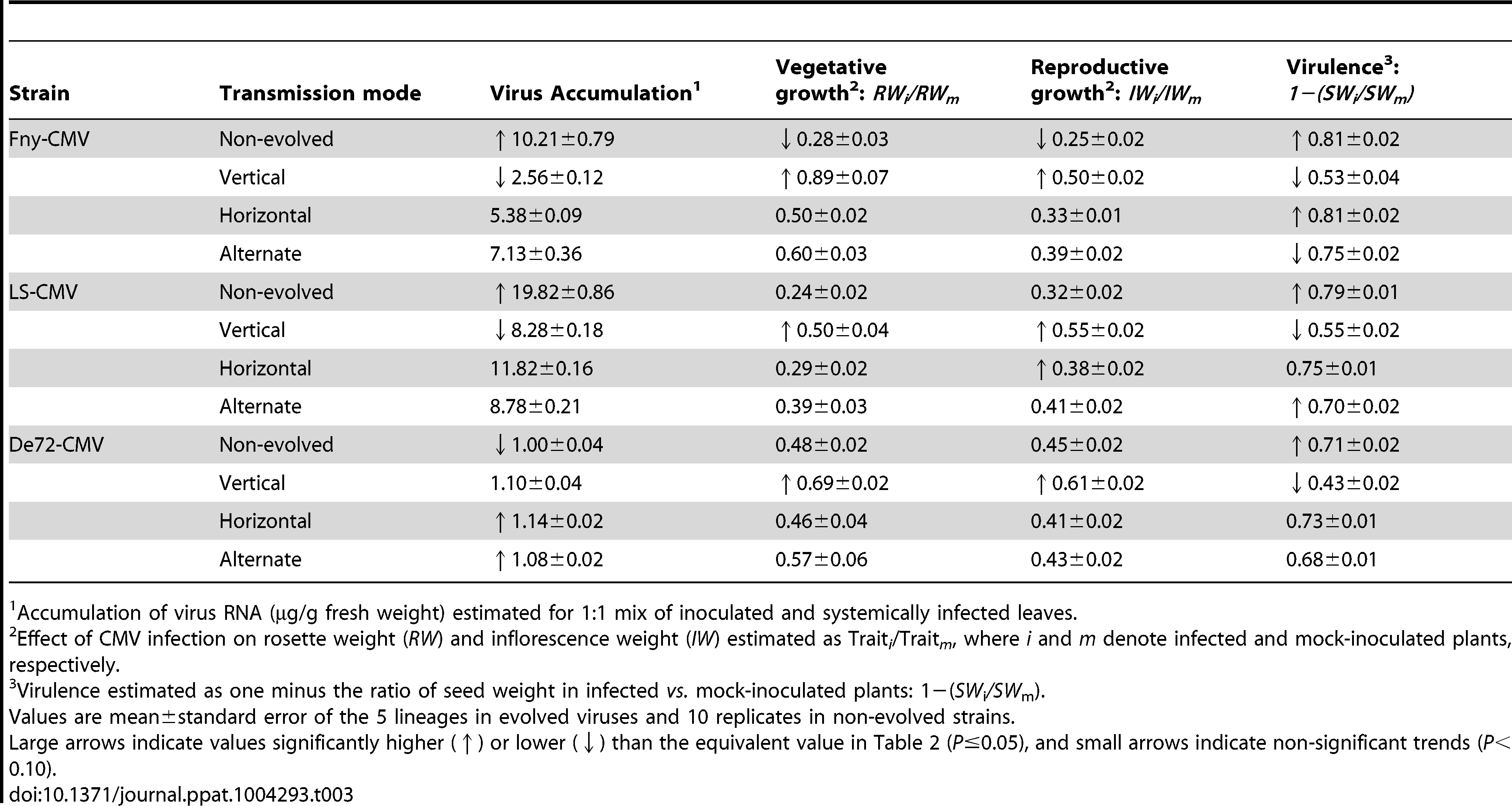 Estimates of virus accumulation, virus effects on vegetative and reproductive growth, and virulence in horizontally inoculated Cen-1 plants derived from the fifth vertical transmission passage.