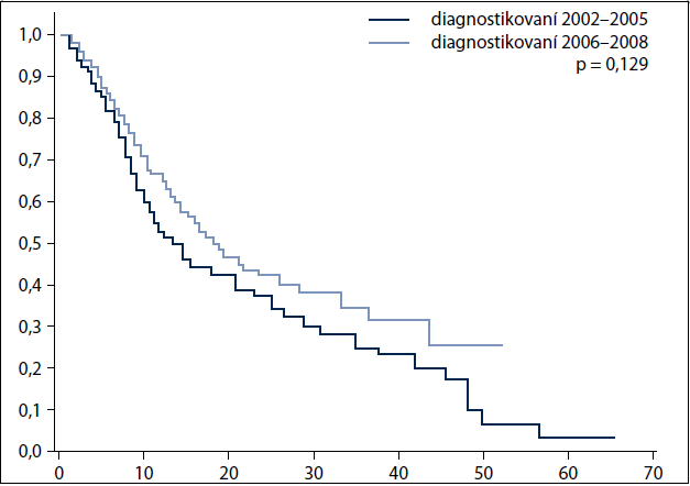 Stratifikovaná analýza přežití dle období stanovení diagnózy: pacienti s radioterapií ve stadiu IV.