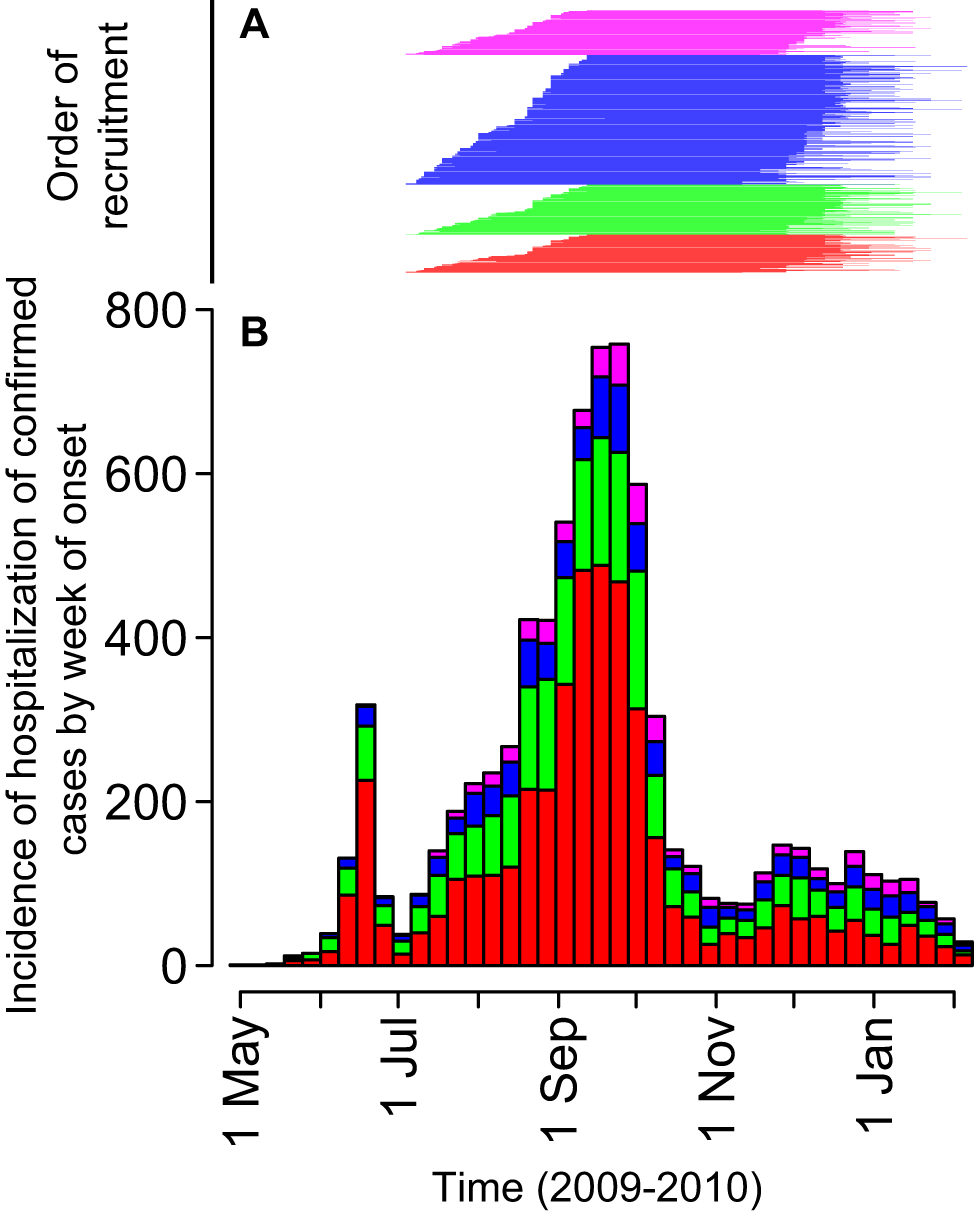 Timing of study recruitment relative to the time series of hospitalized cases in Hong Kong, by week of onset.