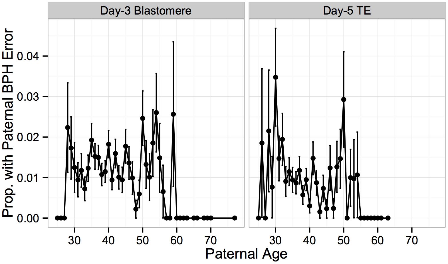 Association between paternal BPH error and paternal age.