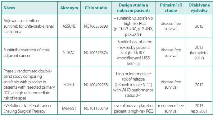 Přehled probíhajících klinických studí s adjuvantní léčbou u renálního karcinomu Table 2. Review of clinical trials with adjuvant treatment in renal cell carcinoma