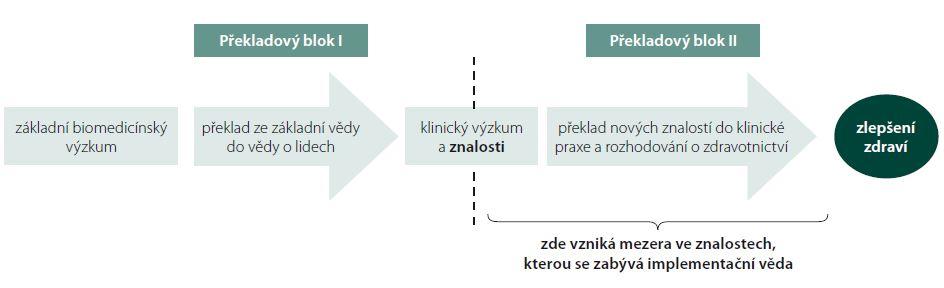 Schéma 1. Dva překladové bloky v klinickém výzkumu.