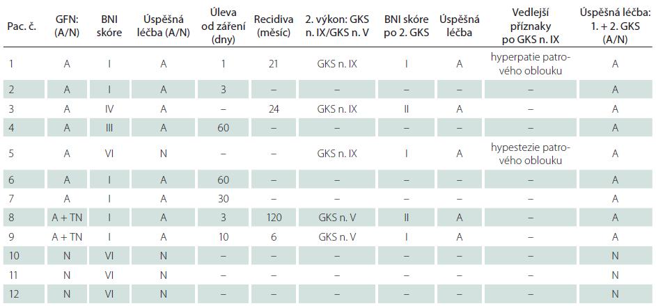 Výsledky léčby GKS.