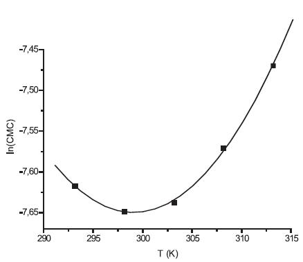 Závislosť ln(CMC) od T pre látku XIX (0,1mol/l NaBr)