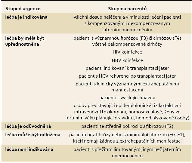 Skupiny pacientů podle stupně urgence zahájení protivirové léčby. Tab. 2. Prioritisation for antiviral therapy in different groups of HCV-infected patients.