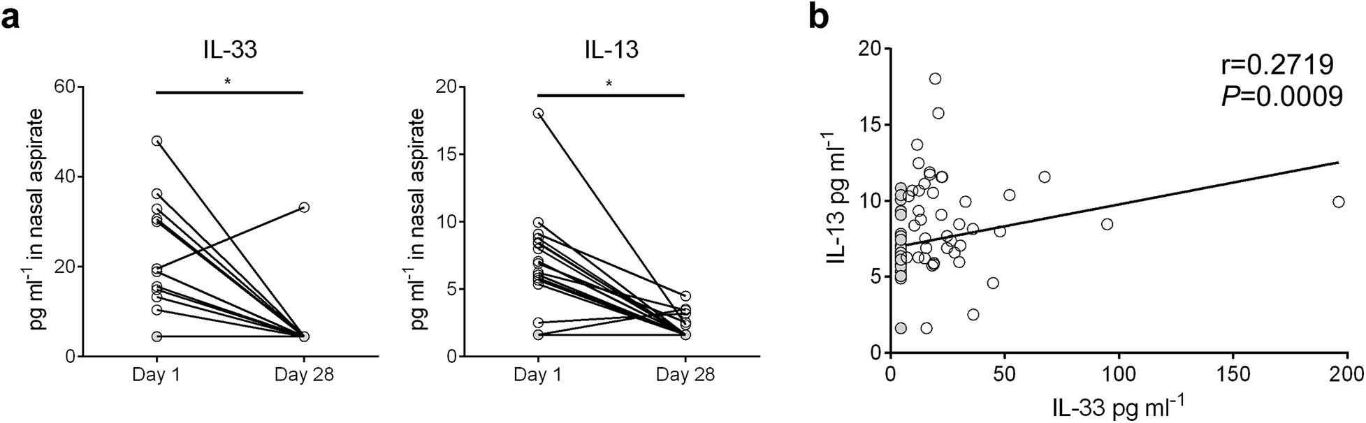 IL-33 and IL-13 concentrations are elevated in nasal aspirates from infants hospitalized with RSV infection.