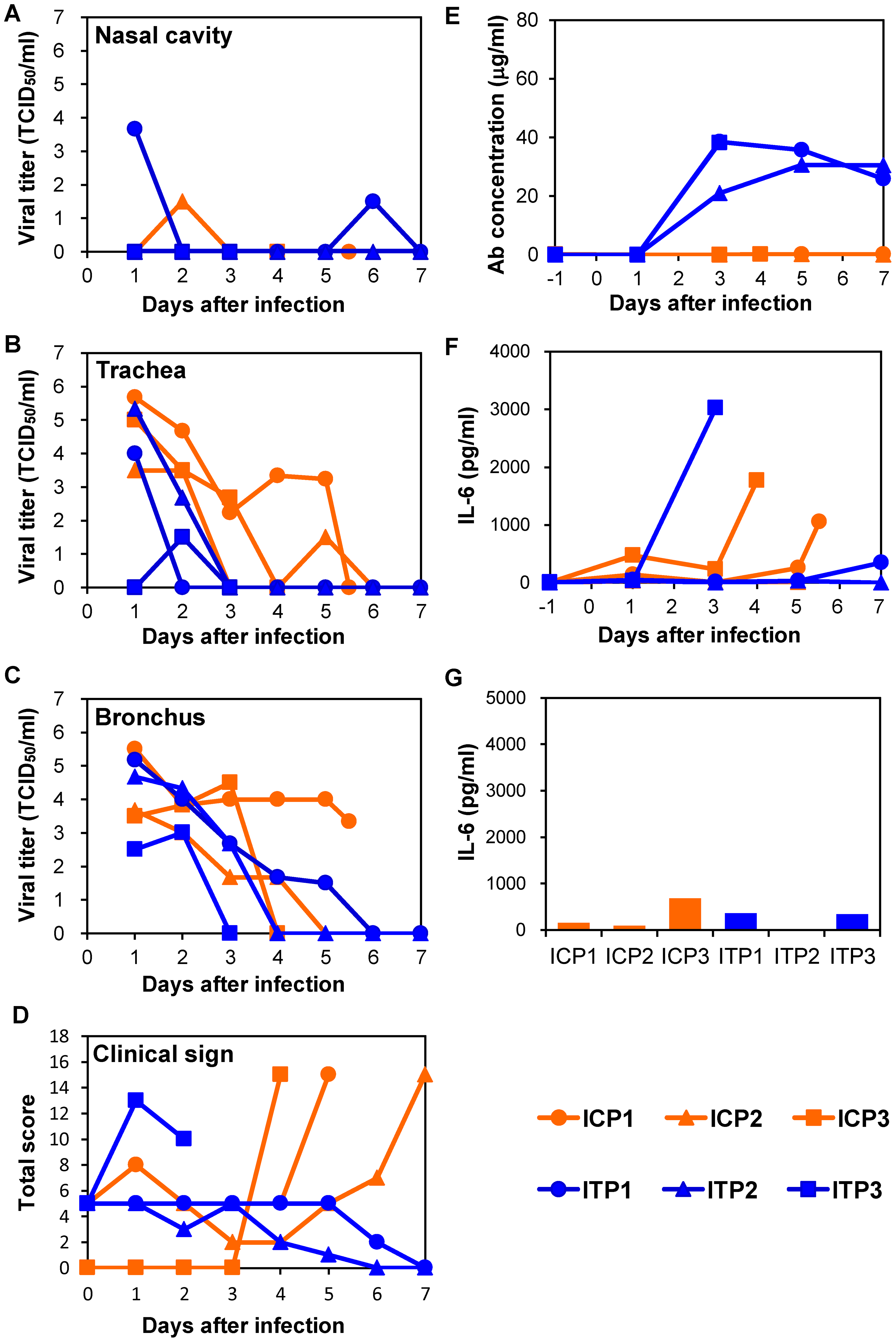 Protection of immunocompromised macaques treated with MAb ch61 and peramivir from VN3040 infection.