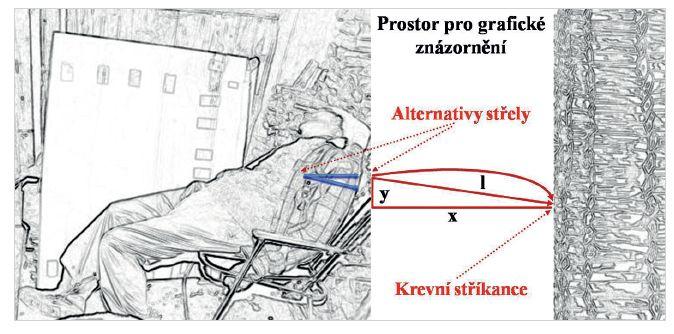 Jde o detailně prokreslenou verzi místa činu s grafickým znázorněním vstupních a analyzovaných údajů. Povšimněte si, prosím, znázornění jednotlivých naměřených hodnot pro další výpočty (x = 100 cm), (y = 10 cm) a (l = 110 cm). K laskavému povšimnutí alternativy střely, přičemž jedna modrá šipka znázorňuje vodorovný a druhá modrá šipka šikmý let.