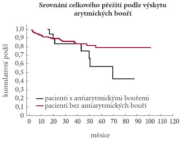 Přežívání pacientů dle výskytu arytmické bouře.