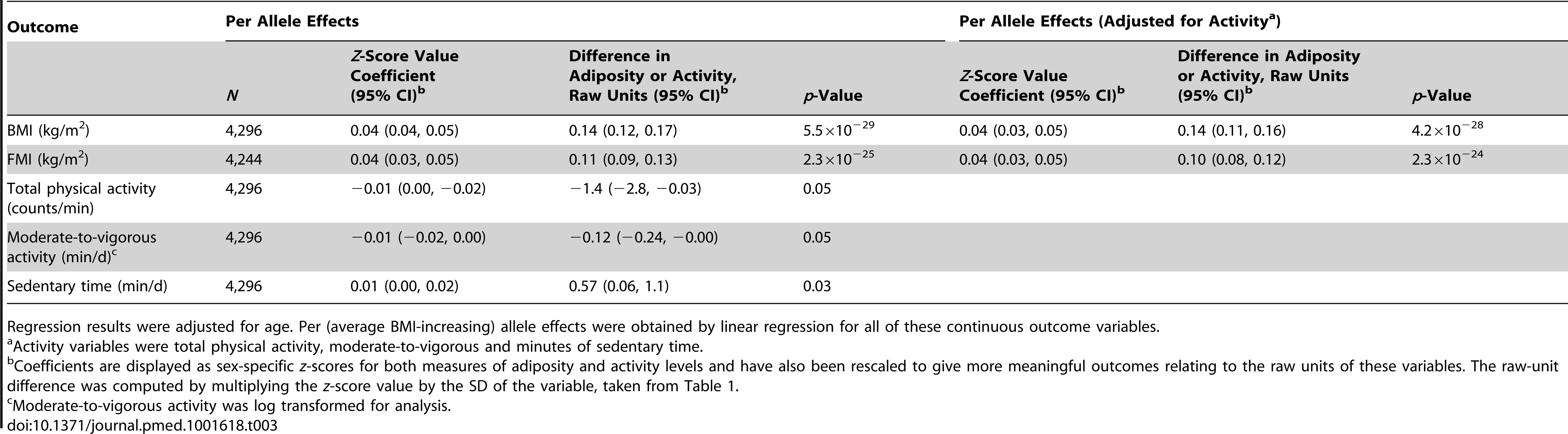 Associations between the weighted allelic score for 32 SNPs and body mass index/fat mass index and activity measures.