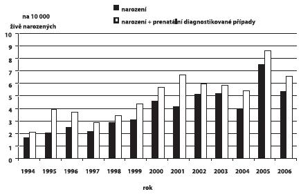 Incidence cystických ledvin v ČR, 1994 – 2006