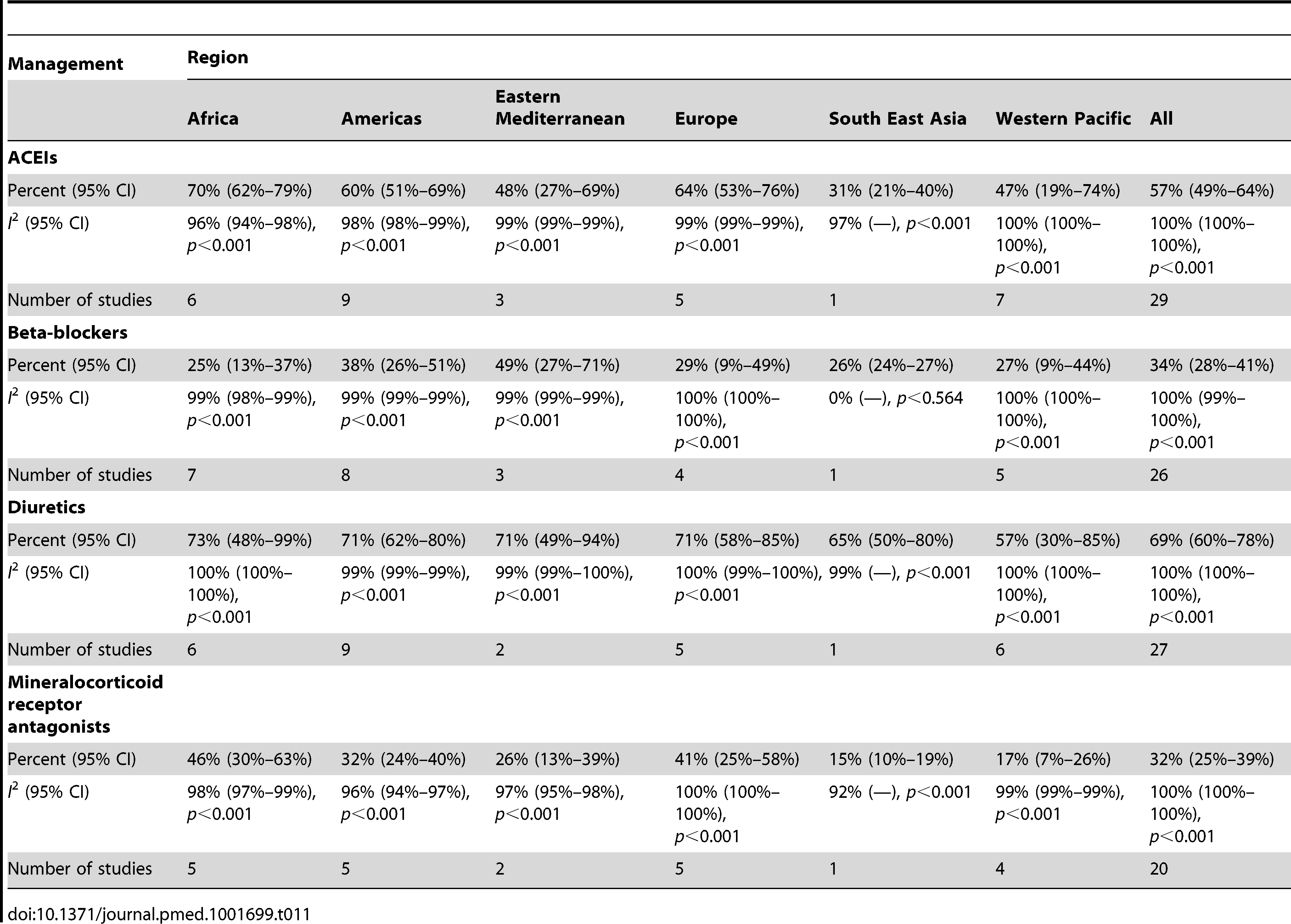 Reported management of heart failure, by region.