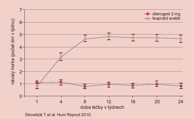 Studie dienogest versus leuprolid acetát – návaly horka.
