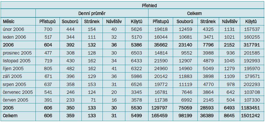 Celková statistika pro adresu www.cus.cz v období červen 2005–únor 2006.