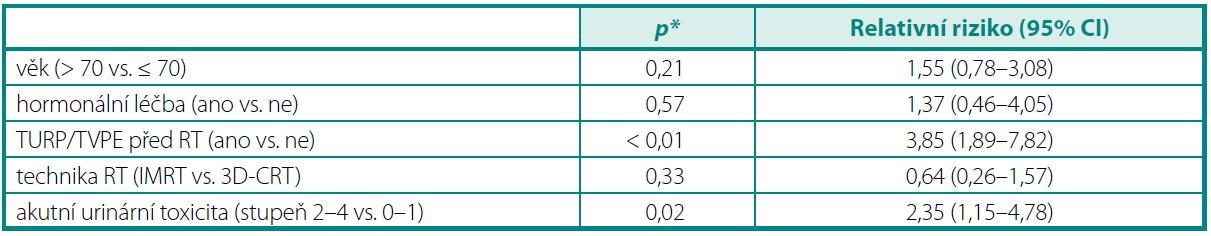 Prediktory chronické urinární toxicity stupeň ≥ 2 Table 4. Predictors of Grade ≥ 2 late urinary toxicity