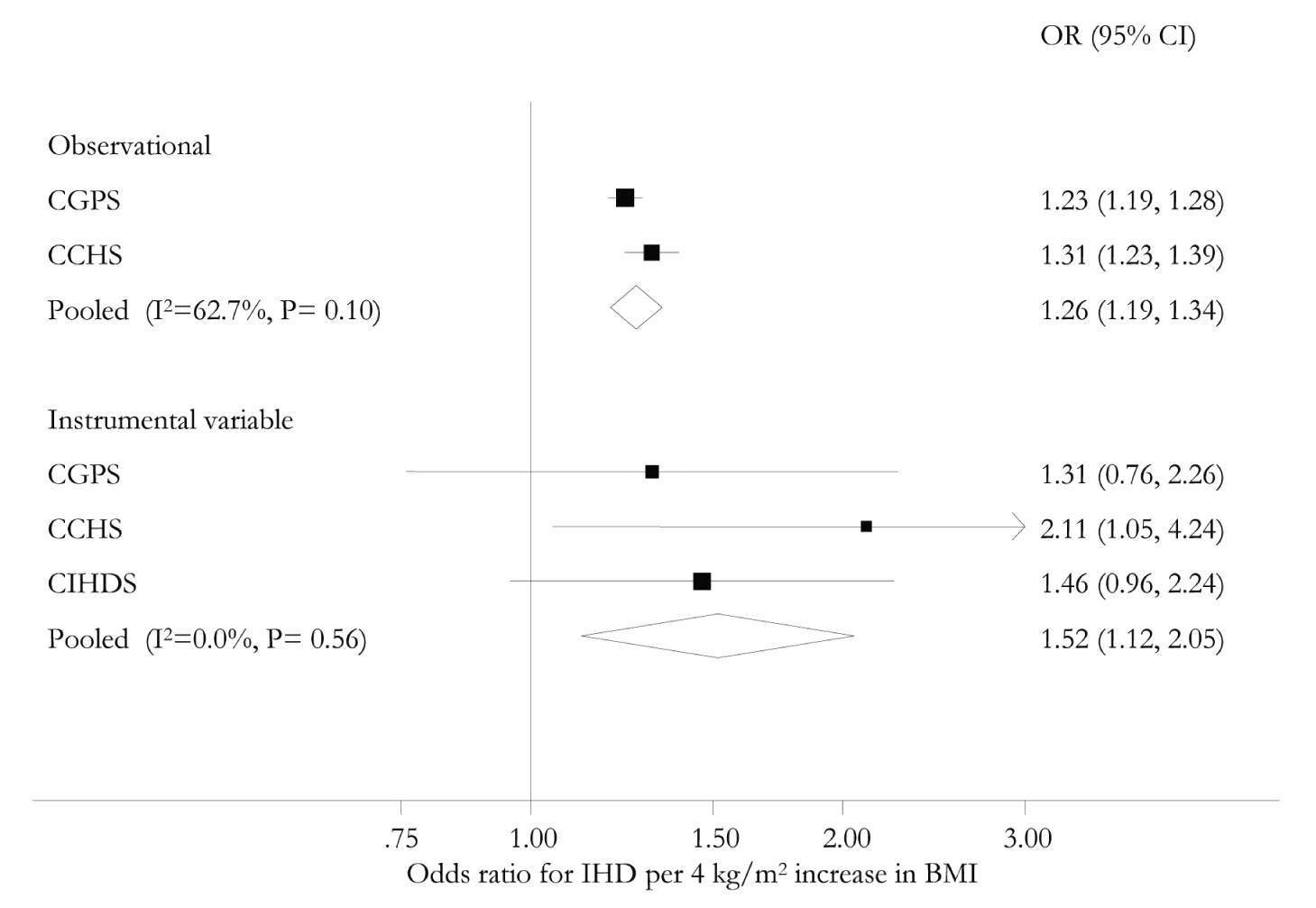 Meta-analysis forest plots of observational and instrumental variable causal estimates using allele score of the relationship between IHD and BMI.