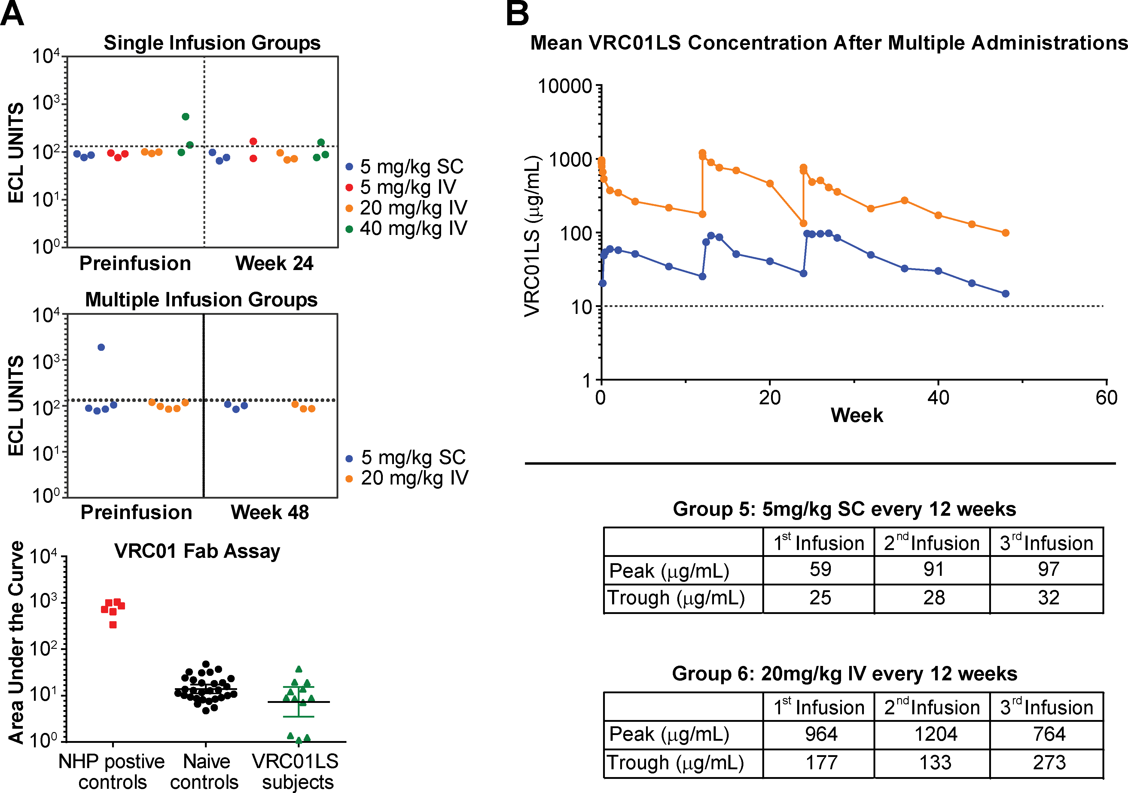 Evaluation of multiple administration of VRC01LS and assessment for anti-VRC01 antibodies.