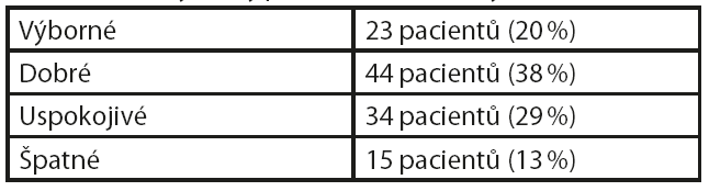Funkční výsledky podle modifikace Mayo Elbow Score [16]