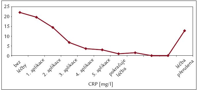 Postupná normalizace hodnot CRP jako markeru prozánětlivého stavu organizmu u pacienta s Erdheimovou-Chesterovou nemocí po zahájení léčby anakinrou. Po přerušení terapie došlo k opětovnému nárůstu.