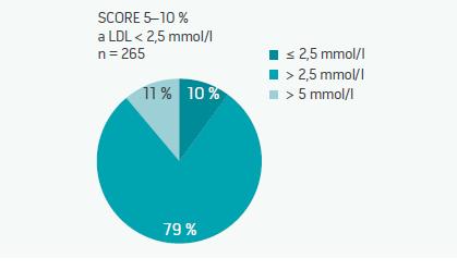 Vysoce rizikoví pacienti a hladina LDL-cholesterolu