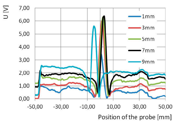 Fig. 8: Dependence of the voltage output of magnetic sensor and probe position <50mm; 50 mm> at a frequency f = 100 kHz.