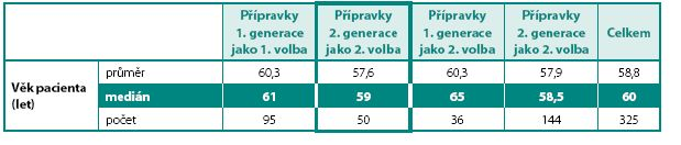 Volba anticholinergika v závislosti na věku pacientů
