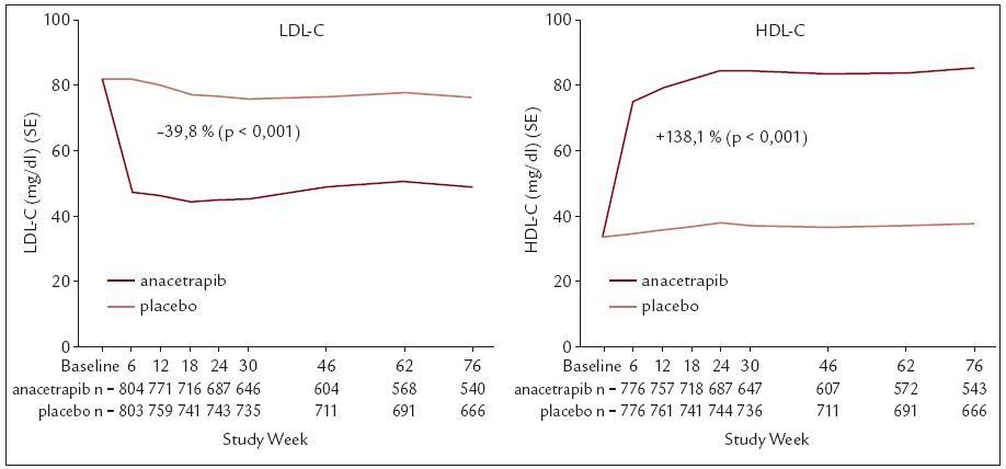 Vliv anacetrapibu na LDL a HDL-C.