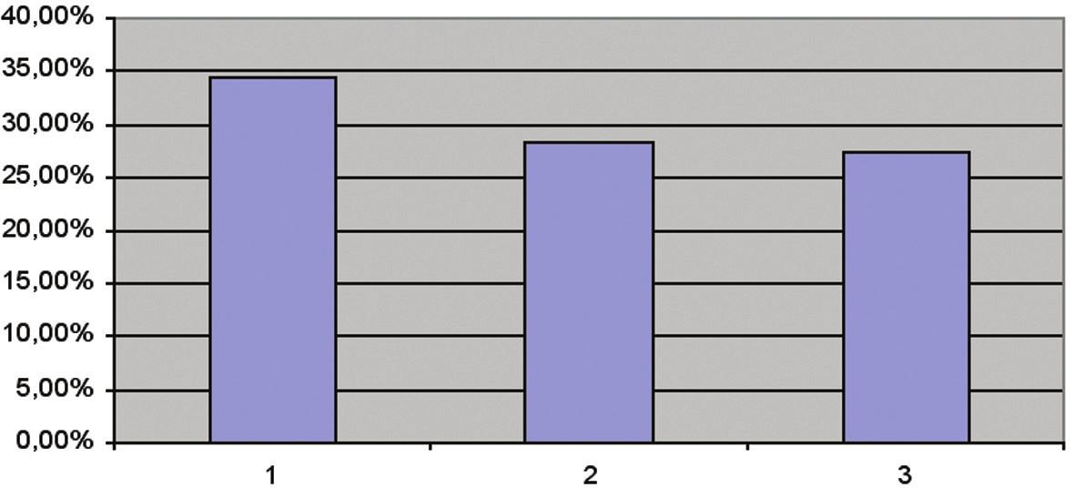 Procentuální výsledek zlepšení - jednotlivé lázeňské pobyty.