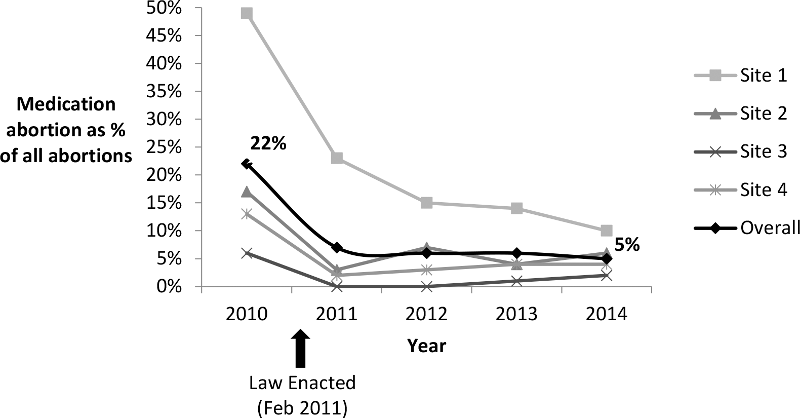 Proportion of abortions that were medication abortions at four Ohio facilities, 2010–2014.