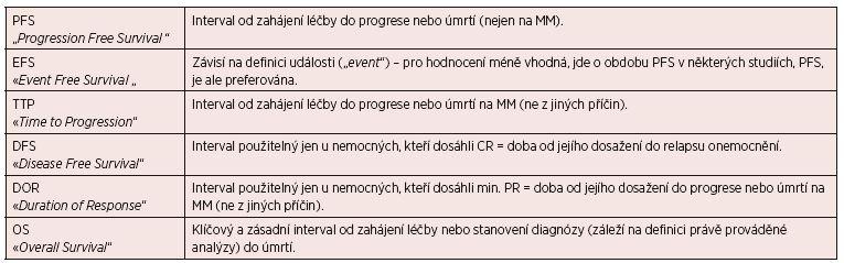 Tab. 5. 3 Současné definice léčebných intervalů doporučených pro hodnocení dosažené léčebné odpovědi dle IMWG 2006