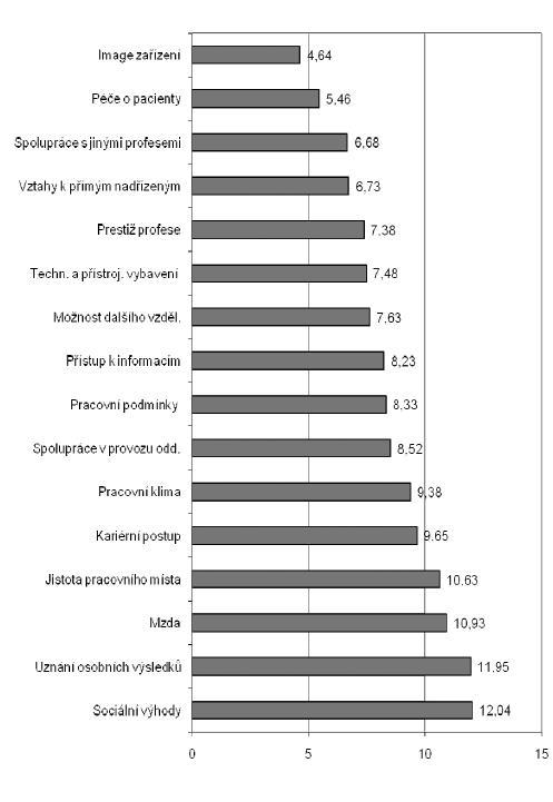 Obr. 2. Žebříček saturace faktorů pracovní spokojenost
