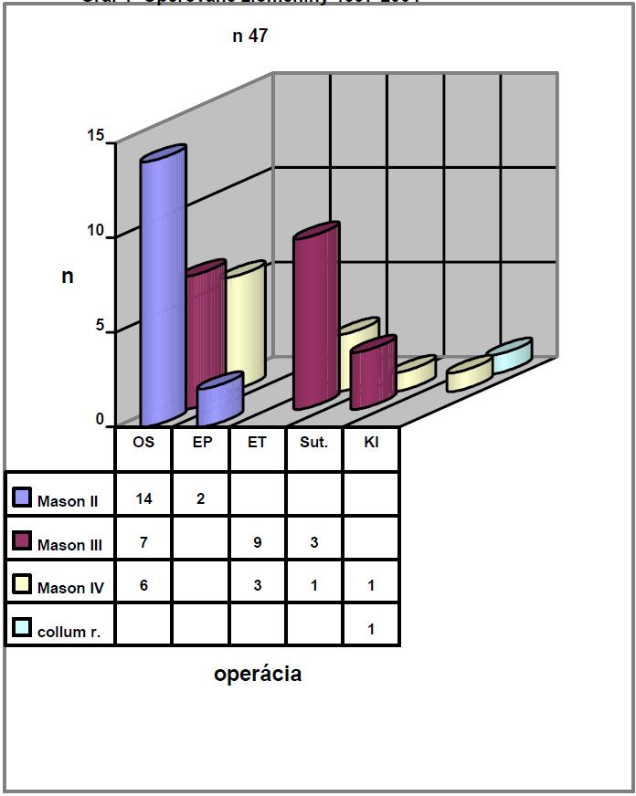 Operované zlomeniny 1997-2004